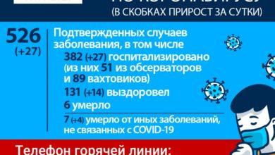Photo of Информация по заболеваемости коронавирусом в Иркутской области за сутки
