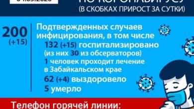 Photo of У 15 человек обнаружен коронавирус в Иркутской области за сутки